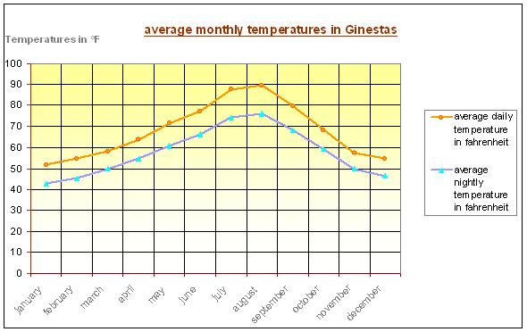 average temperatures in ginestas